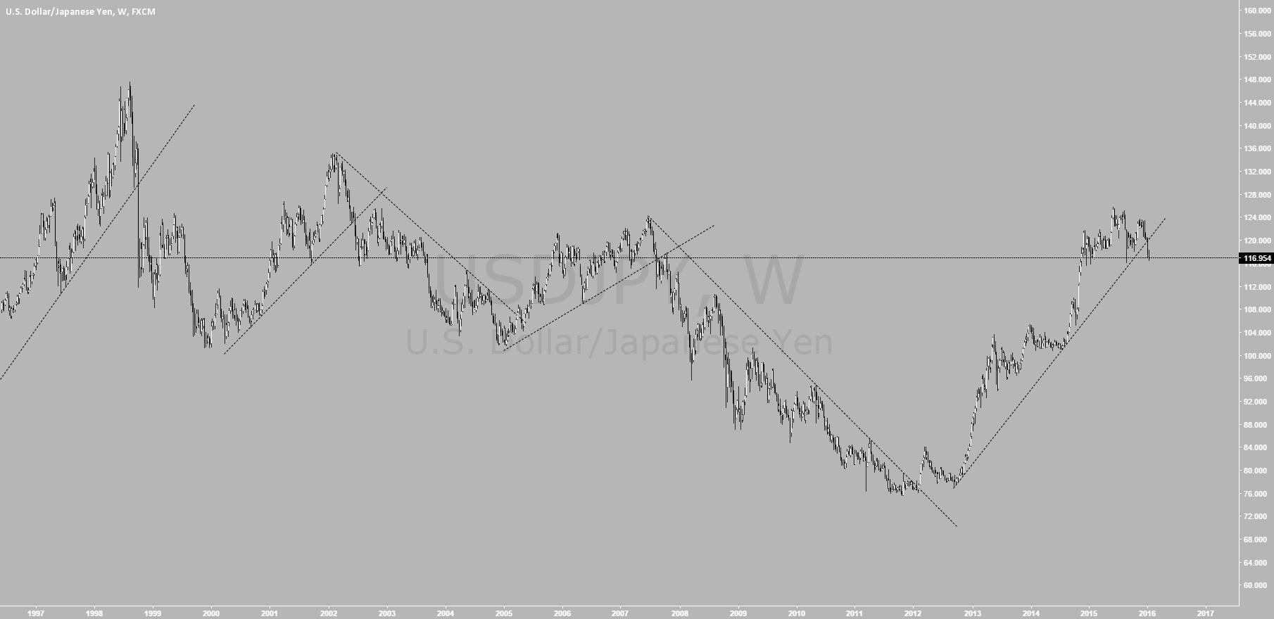 usdjpy, weekly, simple  trendline breakout trades.