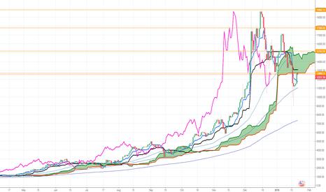BTCUSD: BTCUSD trend direction and momentum using Ichimocu indicator