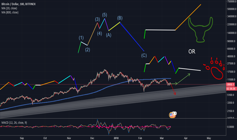 BTCUSD: MACD / Wave Study - Has BTC been flat?