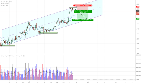 GBPUSD: 英镑 - 到达上升通道极端,可以看空
