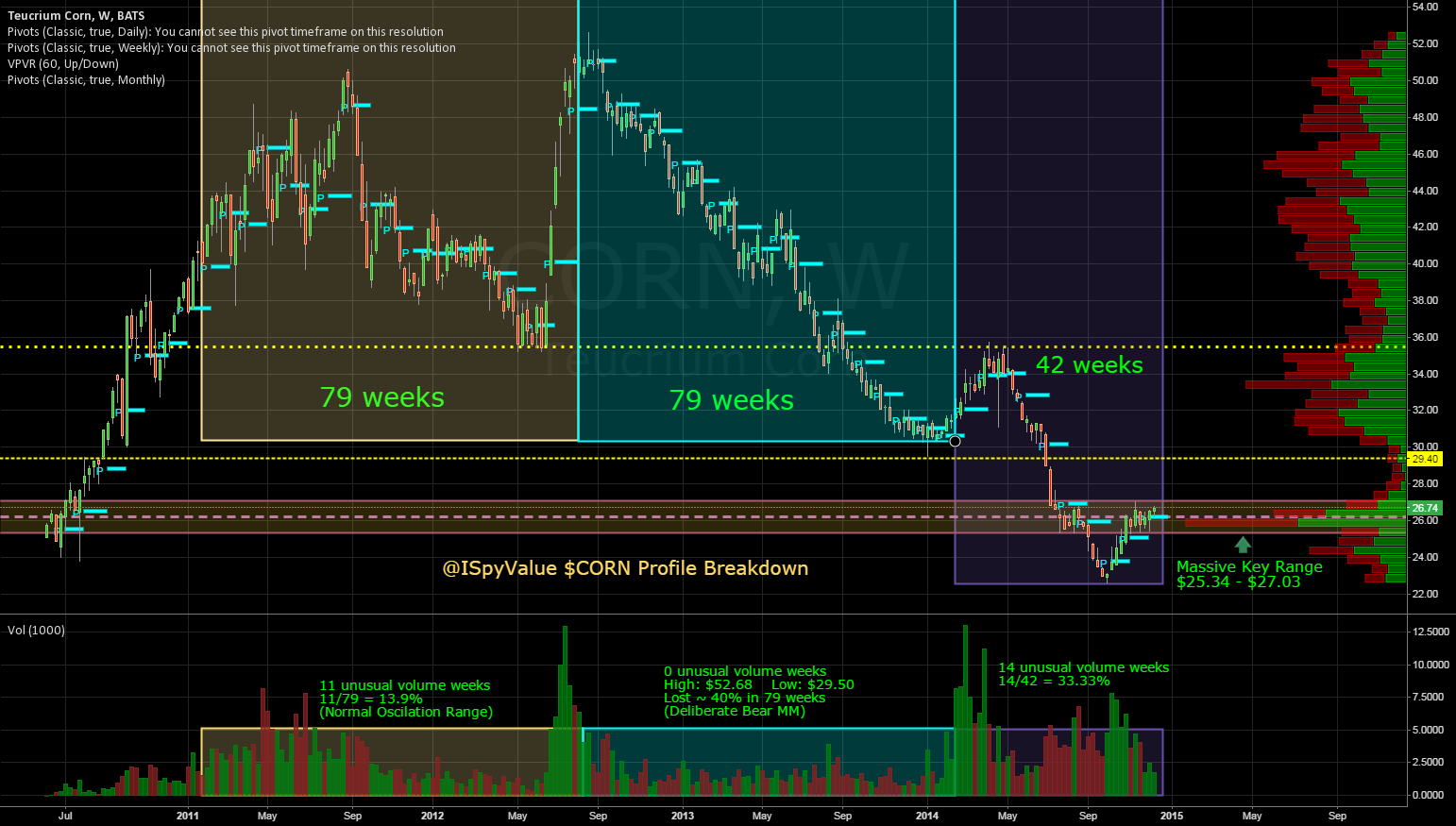 @ISpyValue $CORN Profile Breakdown