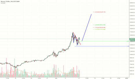 BTCUSD: BTC Long Targeting 23k Area