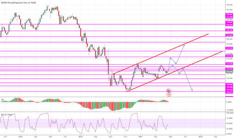 GBPJPY: GBP/JPY Technical Analysis Weekly graph