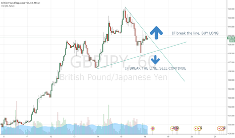 GBPJPY: GBP TODAY