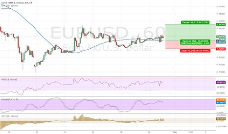EURUSD: $EURUSD