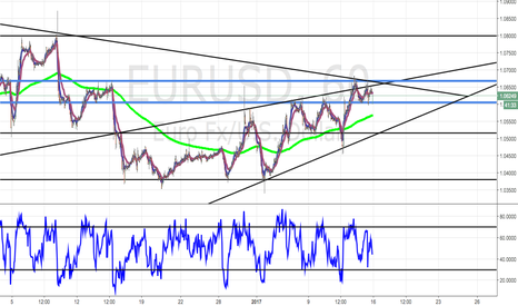EURUSD: EUR/USD - wait for breakout.