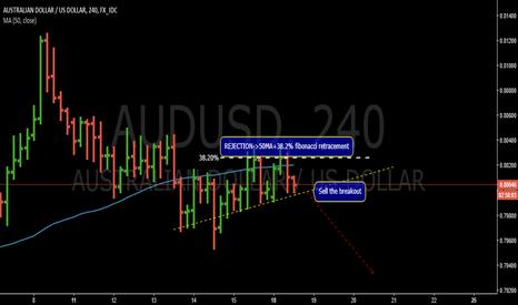 AUDUSD: Sell the breakout- AUDUSD