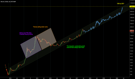 BTCUSD: BTC/USD to 100k by 2021
