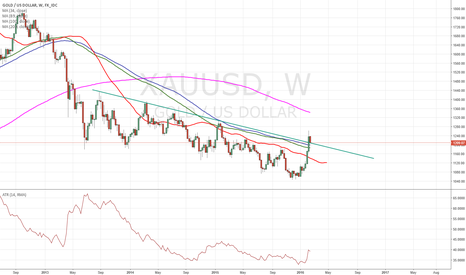 XAUUSD: $gold buyers are catching