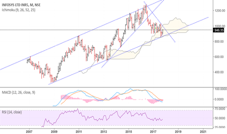 INFY: Infosys  - Long term month TF chart. Investment buy holding 840