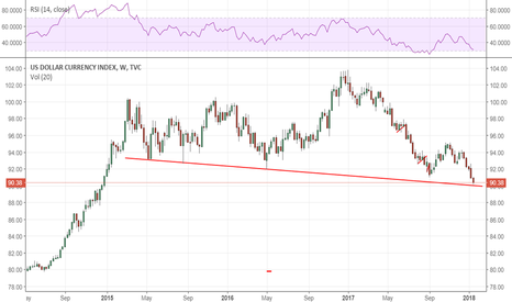 DXY: DXY: Very Crucial support point
