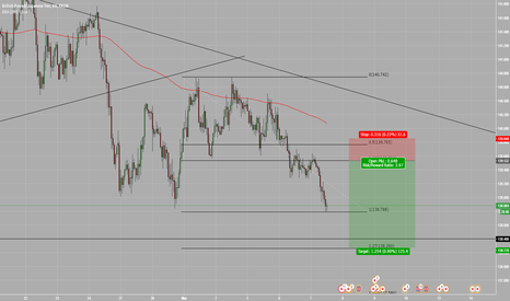 GBPJPY: GBPJPY short at 0.618 retracement