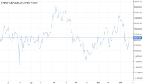 (BTCBRL-BTCUSD*USDBRL)/BTCBRL*100: Variação percentual do ágio bitcoin (foxbit x bitfinex)
