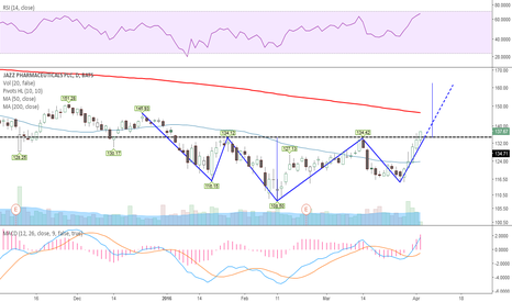 JAZZ: IHS with RSI/MACD confirming