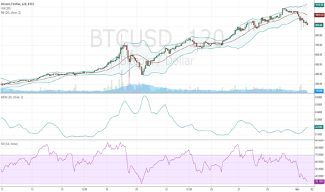 BTCUSD: Bitcoin buying opportunity, recent pull back