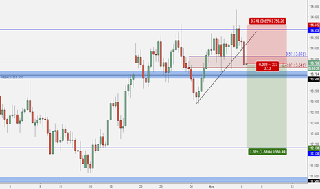 USDJPY: USD/JPY - Aggressive 6H Entry (Trend-Change)