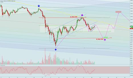 BTCUSD: Rebound retrace, simple bear flag takes us to 0.705 OTE buy zone