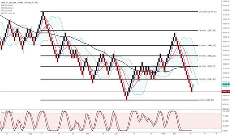 IBC: IBEX 35 good value?