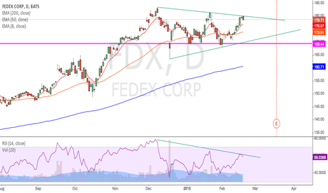 FDX: short due to bearish signal on resistance