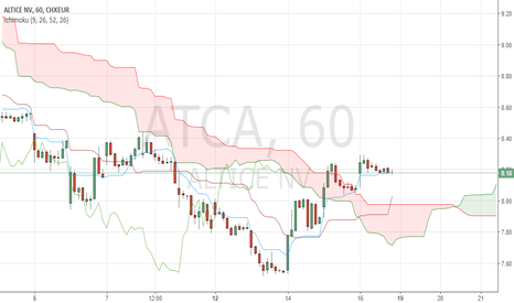 ATCA: Price has got over the Ichimoku cloud in 1h-timeframe.