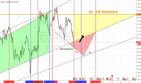 EURUSD: EUR/USD - Possible Long Setup