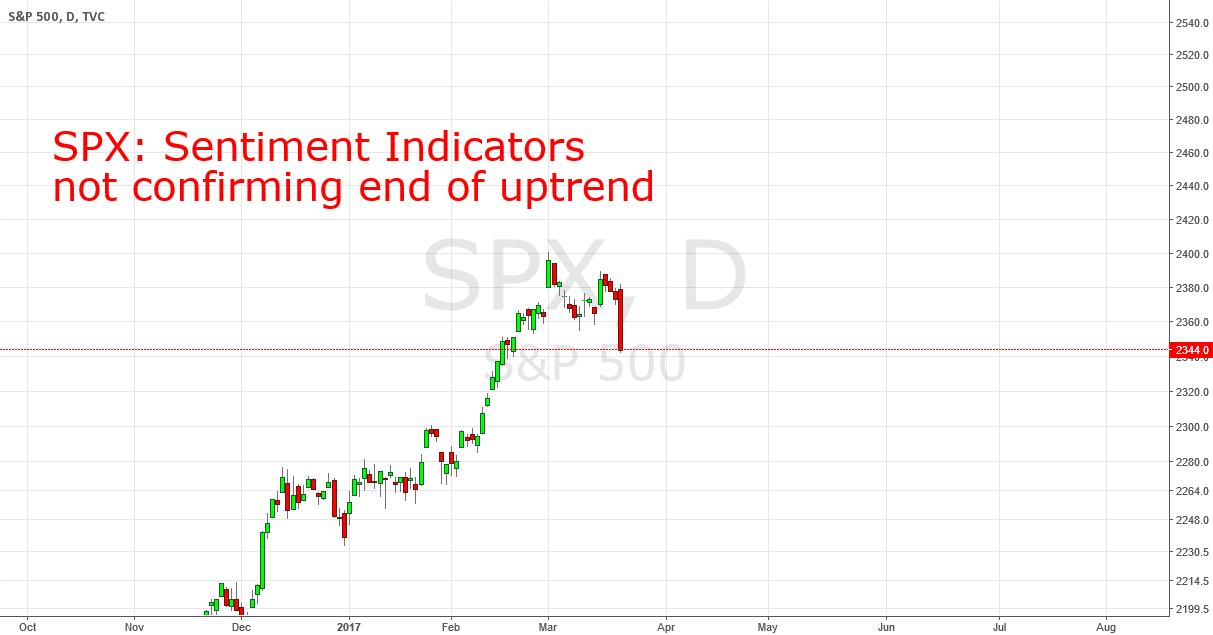 SPX: Investor Behavioral Divergence