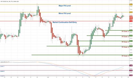 USOIL: WTI Crude / H4 / Market Continuations / Easy Drop