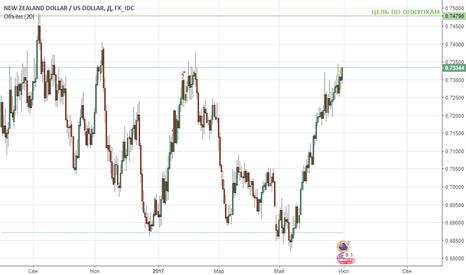 NZDUSD: NZD/USD - покупка