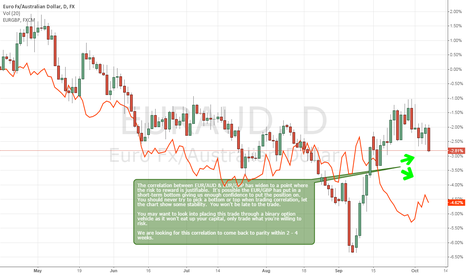 EURAUD: Could Be A Nice Correlation Trade In EURAUD & EURGBP