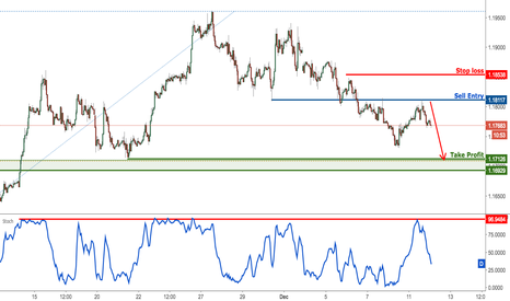 EURUSD: EURUSD profit target reached, time to turn bearish