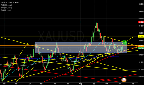 XAUUSD: XAUUSD seeking for the X