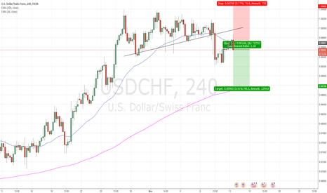 USDCHF: USD/CHF SHORT - Simple break of trendline
