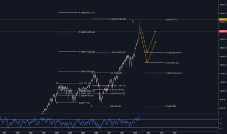DJI: Dow Jones Industrial Drop & Rebound Projection - Fib Retracement