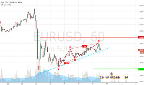 EURUSD: eur-usd sell