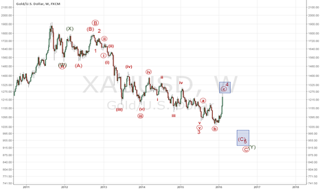 XAUUSD: Gold can form a nice bull trap with this impulse up.