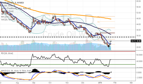 CL1!: Very interested on 35$ area short-term