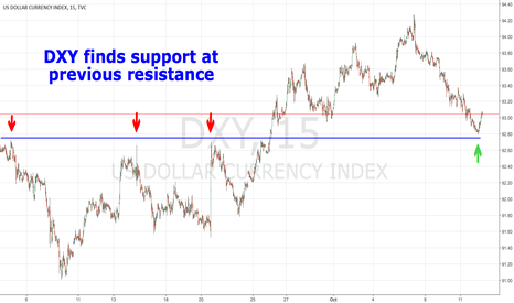 DXY: DXY finds support at prior resistance