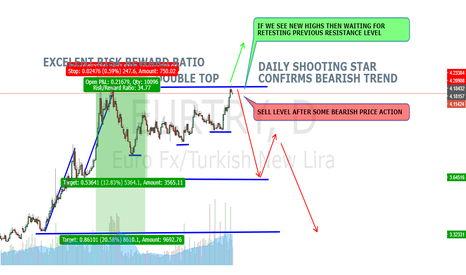EURTRY: EURTRY SHORTING POSITION OPORTUNITY