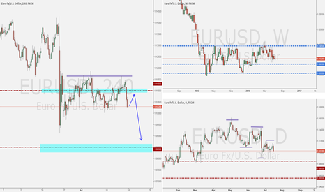 EURUSD: EURUSD Analysis Week of July 17, 2016