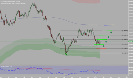 USDCAD: USDCAD when everybody short