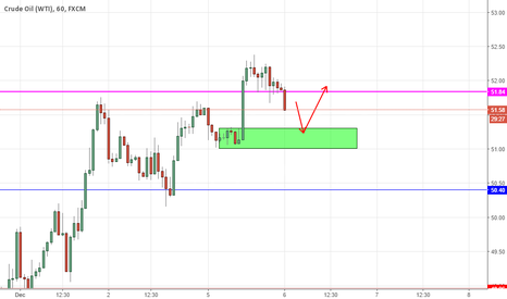 USOIL: Potential Buying Zone for US OIL