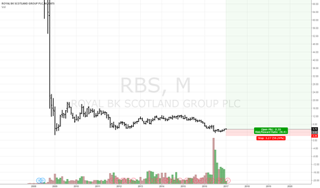 RBS: RBS potential to reach 99$ price area