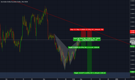 AUDCAD: AUD/CAD bearish bat pattern