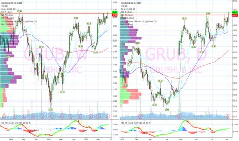 GRUB: Multi Time Frame Breakout