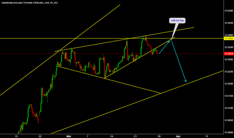 CADGBP: SELL ON TOP FOR EXPANDING TRIANGLE