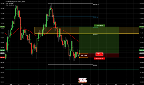 USDJPY: USDJPY Long Opportunity Presenting Itself