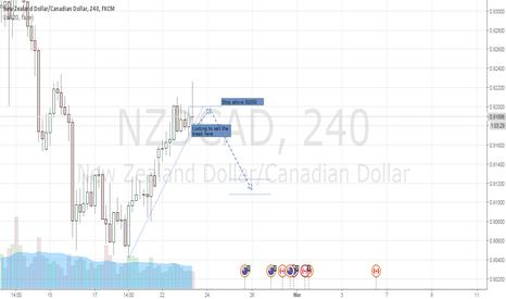 NZDCAD: NZDCAD  sell the break