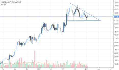 HINDPETRO: Descending Triangle..