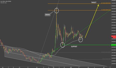 IOTBTC: Iota VS Bitcoin Expected Upside Target