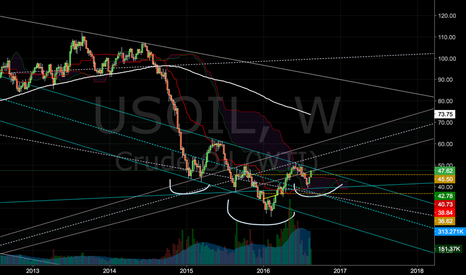 USOIL: Oil IHS: Back to the 70s